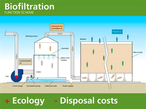 biofiltration for air pollution books the biofilter and the biofiltration