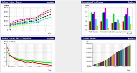 Education Dashboard Visualcalc Dashboards Sle College Student Teacher Salaries College Dashboard Templates