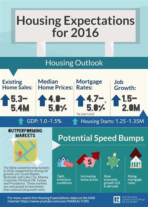environmental report house buying nar forecast modest increase in home sales expected in