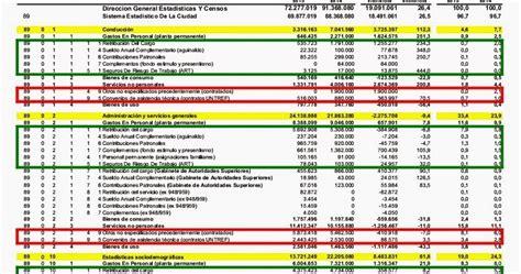 escala salarial 2015 hospitalario 10430 escala salarial sueldos basicos 10430 2016 escala salarial