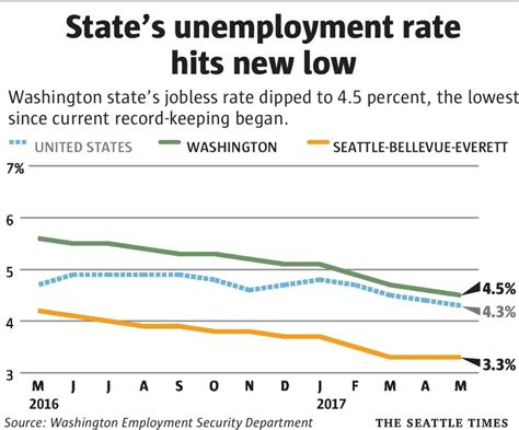 Seattle Mba Unemployment Rate by State S Unemployment Rate Falls To A Historic Low The