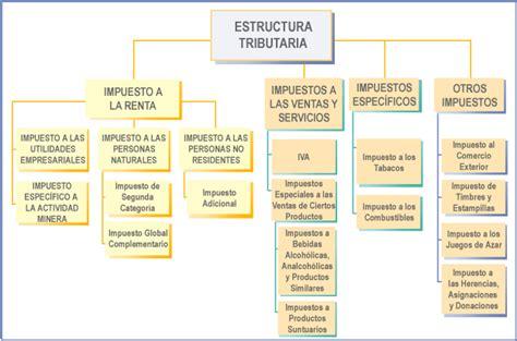 impuestos parafiscales 2016 en venezuela calculo islr persona natural 2016