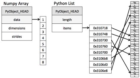 environment diagram python why python is looking the pythonic