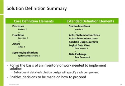 Design Option Meaning | solution architecture approach to rapidly scoping the