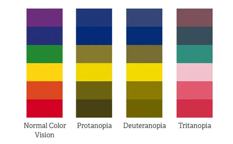 color blind colors to avoid design for the colorblind mandar rane