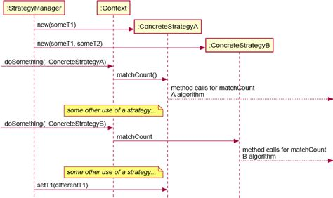 strategy design pattern in software architecture design strategy pattern and quot is a quot relationship