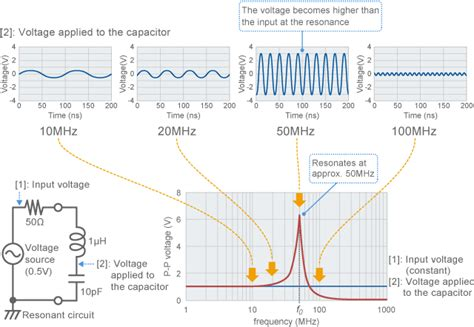 murata capacitor resonant frequency factors of noise problems complex murata manufacturing co ltd