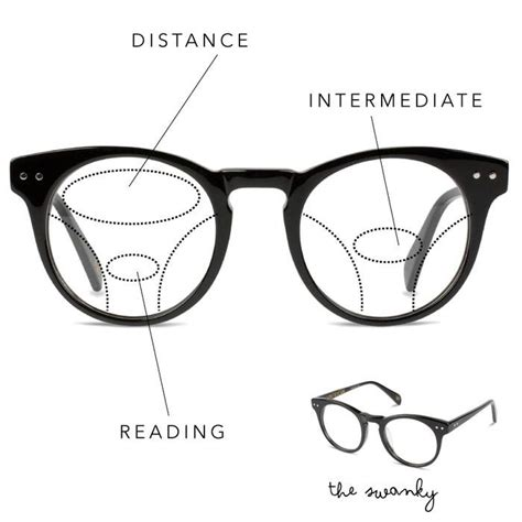 progressive lenses explained all you wanted to in a