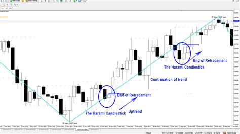 candlestick pattern ppt price action candlestick series presentation 3 the