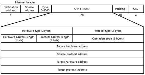 arp blog address resolution protocol arp ssup2 blog