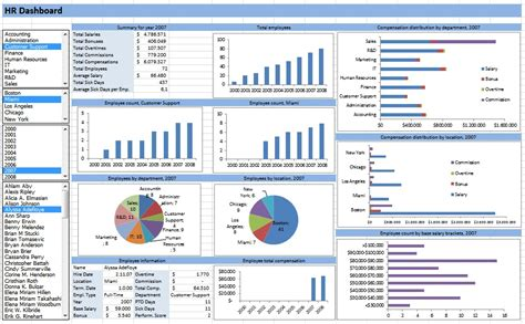 dashboard report templates hr dashboard developed in excel spreadsheets