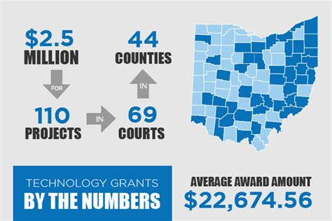 Average Grant Award Mba by Ohio Courts Selected For Technology Grants