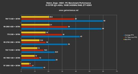 computer bench mark watch dogs pc gpu benchmark gtx 750 ti r9 270x gtx 770