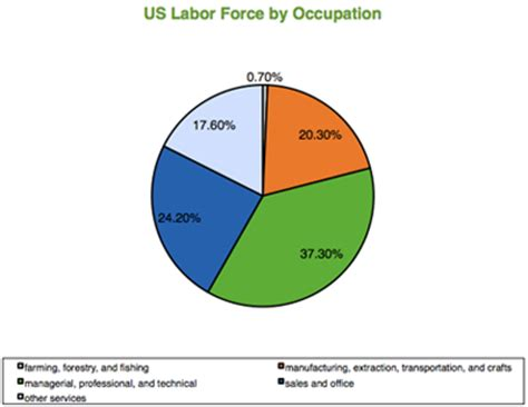 Labor And The Economy the labor