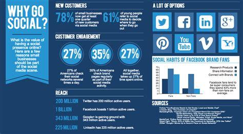 best social media marketing companies social media marketing company in delhi best smm