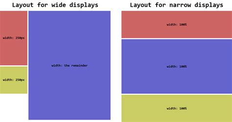 using flexbox for layout html using flexbox to ungroup sidebar elements on narrow