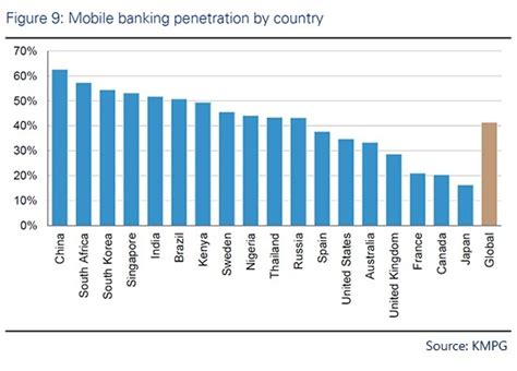mobile banking in india banks in india are pushing mobile and it s working