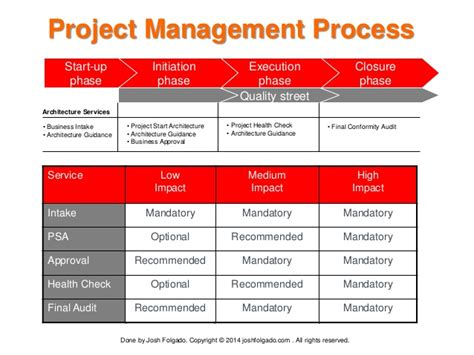 Project Management Keywords by Project Management Intake Process Related Keywords