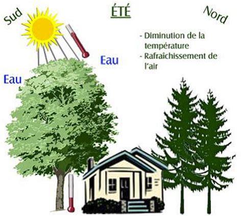 Humidité Ideale Dans Une Maison by Taux D Humidit Dans Une Maison Simple Taux D Humidit