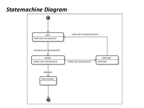 penjelasan sequence diagram penjelasan sequence diagram best free home design