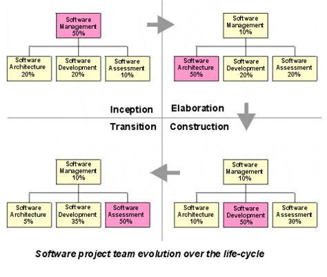 transitioning into professional software development from the perspective of application developer books guidelines software development plan
