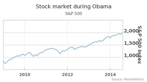 jual tutorial forex stock market during obama administration and jual tutorial