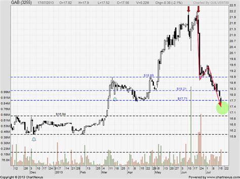 candlestick pattern malaysia candlestick patterns stocks trading in malaysia a