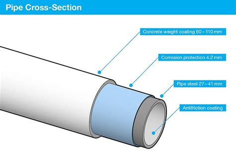 cross section of pipe nord stream 2 insights