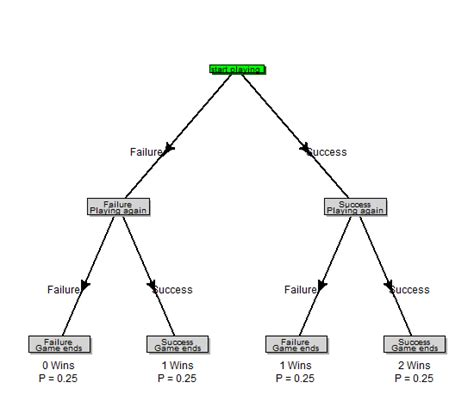 statistics tree diagram diagram for a bernoulli process using r r