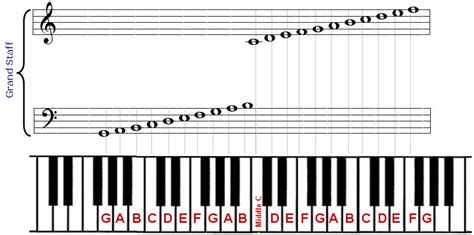 piano key notes piano notes played notes on piano sm how to read music