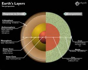 layers of the earth animated diagram