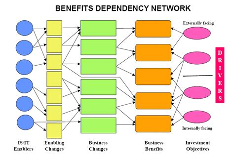 benefits management an approach final