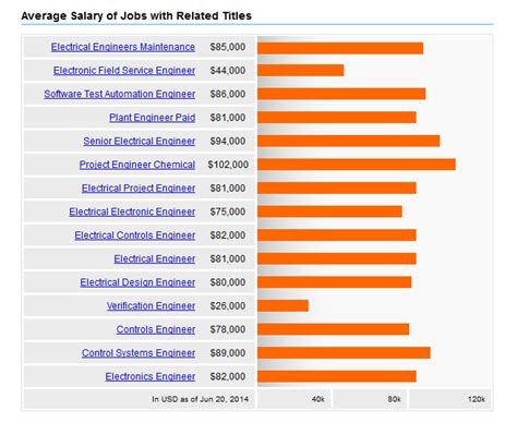 xilinx design engineer salary job prospects after ms in us in electrical and electronics