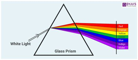 what are the colors of the visible spectrum wavelength of light wavelength of visible light byju s