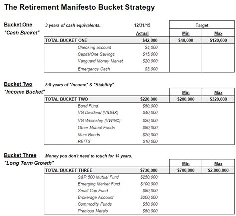 system retirement plan template how to build a retirement paycheck from your investments
