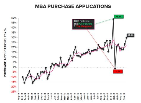 Mba Purchase Index by Purchase Apps New Highs Salt Grains