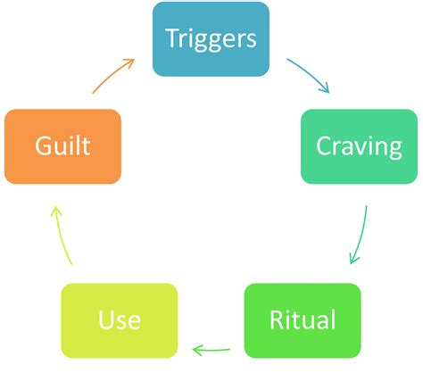 addiction diagram addiction cycle diagram related keywords