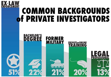 Can You Be A Pi With A Criminal Record How To Become A Investigator Pinow