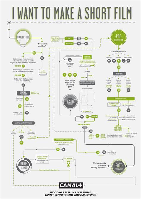 interesting flowcharts 20 of the best filmmaking related infographics filmlinker