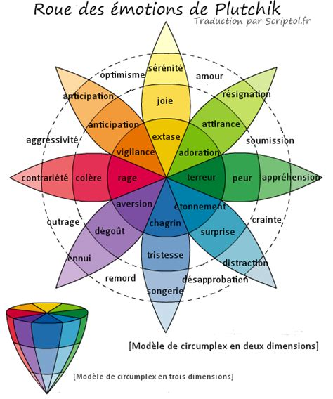 i like this particular chart of the emotional physical roue des 233 motions de plutchik traduction fran 231 aise