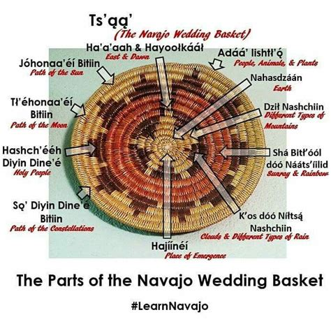 meaning of pattern in design 25 best ideas about navajo wedding on pinterest