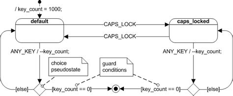 draw state machine diagram embedded how to illustrate an interrupt driven process