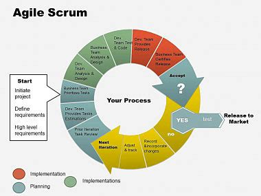 agile methodology templates agile scrum powerpoint chart imaginelayout