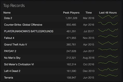 playerunknown s battlegrounds overtakes fallout 4 holds