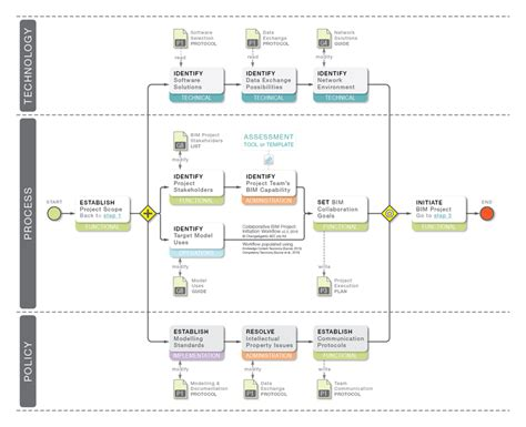 agency workflow process collaborative bim project initiation workflow v2 3 opaque
