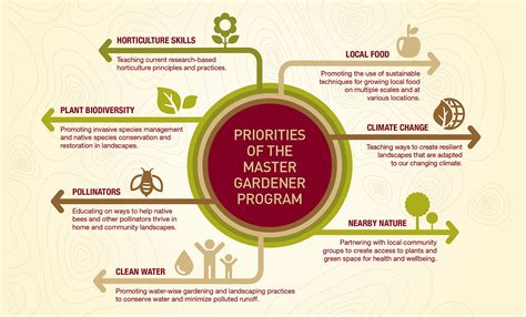 Master Gardener Program by About The Master Gardener Program Master Gardener