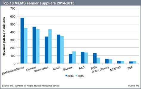 consumer  mobile mems market  decline
