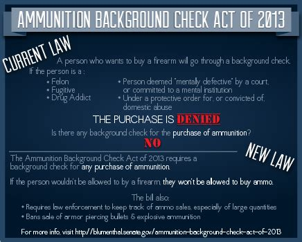 Background Check To Buy Ammo Sen Richard Blumenthal Introduces Background Check For