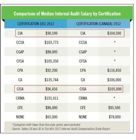 information technology wages average cisa salary 2018