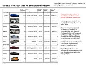 Aston Martin Production Figures Aston Martin 2014
